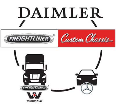About FCCC | Freightliner Chassis RV